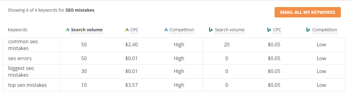 Keyword research tool results.